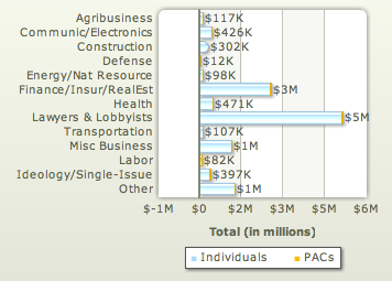 Sen. Joseph Biden - Top Donations by Industry (from www.opensecrets.org)