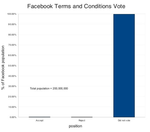 Facebook Governance vote: go, go gadget democracy!